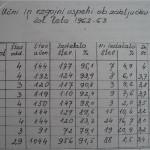Učni uspeh v šolskem letu 1962/1963